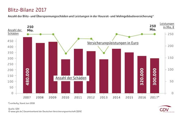 Blitz-bilanz-2017-grafik-download-data in GDV: Blitzschäden so teuer wie nie zuvor