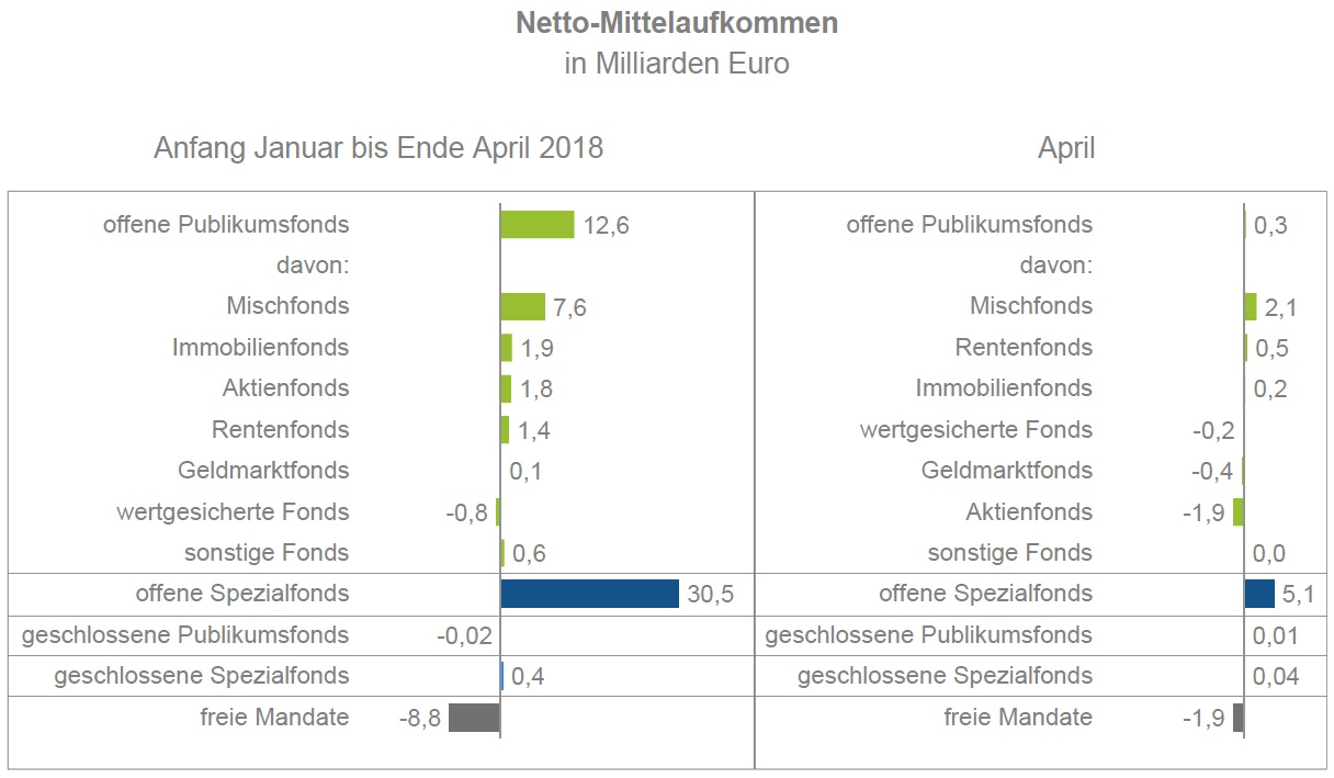 Bvi-april in Rückzug aus Aktien-ETFs