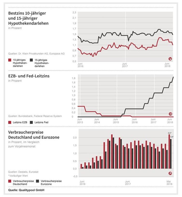 News-dr-klein-19062018 in Was bedeuten die Notenbankentscheide für die Baufinanzierungszinsen?