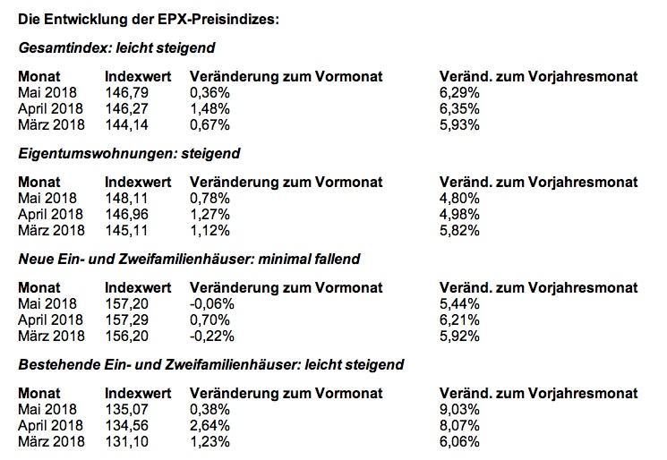 News-epx-18062018 in EPX: Preisanstieg bei Bestandsimmobilien geht deutlich zurück