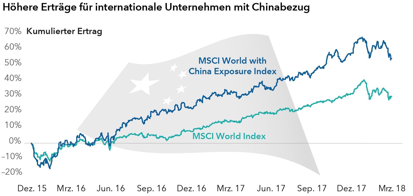 Unternehmen-china in Chancen in China trotz Handelskonflikt