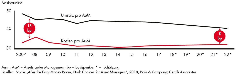 AM-Unterschiede in Vermögensverwaltung: Drei Wege zum Erfolg