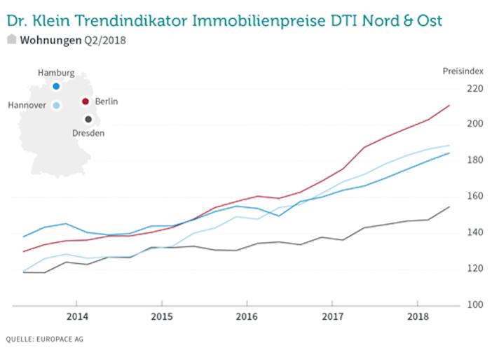 Wohneigentum: Preise im Norden und Osten steigen weiter