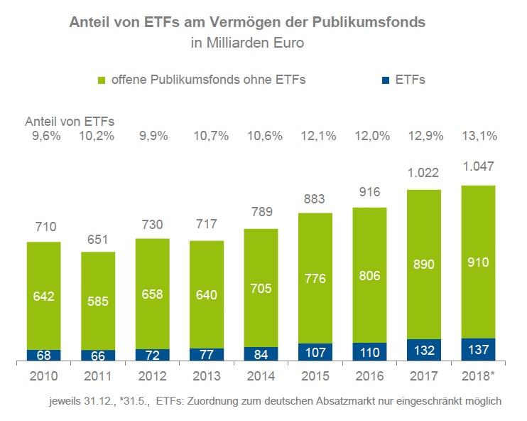 Anteil-etf in Abflüsse aus offenen Publikumfonds im Mai