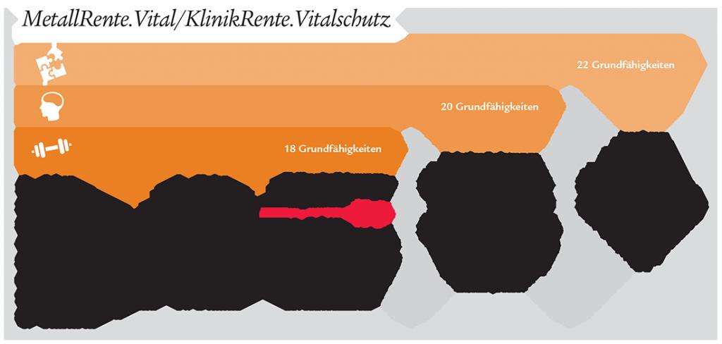180731-MR-KR-Vital-Druckgrafik-1024x488 in Grundfähigkeitsschutz mit Zusatzleistung – alternatives Konzept zur Arbeitskraftabsicherung von MetallRente und KlinikRente