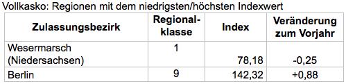 Bildschirmfoto-2018-08-30-um-10 19 08 in Kfz-Versicherung: Neue Regionalklassen für elf Millionen Autofahrer