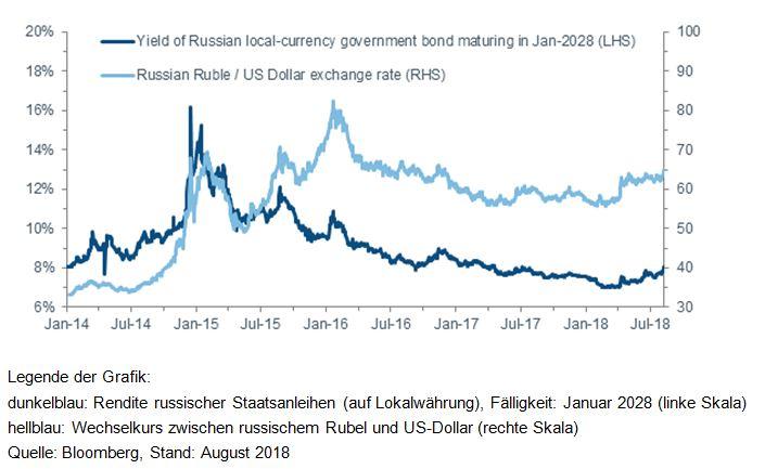 Hohe Bewertungen Russischer Vermoegensanlagen in Spannung zwischen USA und Russland belastet Anleger