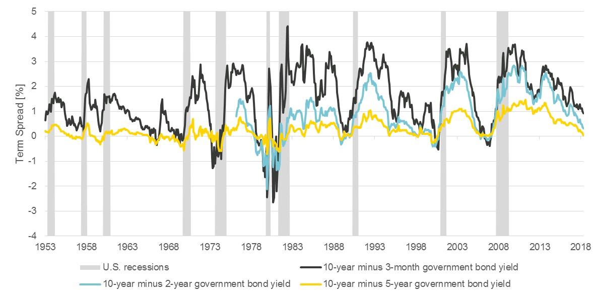in Rezession innerhalb eines Jahres