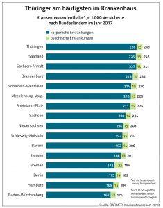 Dl-grafik7-235x300 in Barmer Krankenhausreport: Immer mehr Krankenhausaufenthalte wegen Depressionen