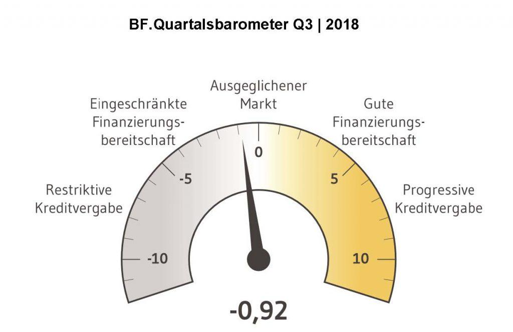 News-bf-direkt-21082018-1024x664 in Stimmung der deutschen Immobilienfinanzierer bleibt eingetrübt