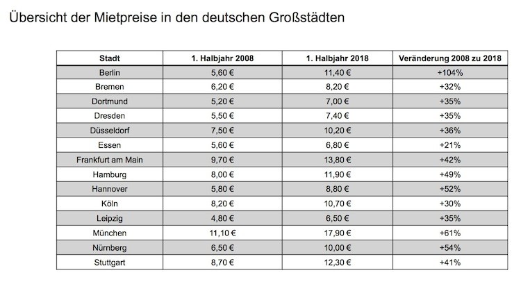News-immowelt-27082018 in Die Mieten in deutschen Metropolen steigen rasant