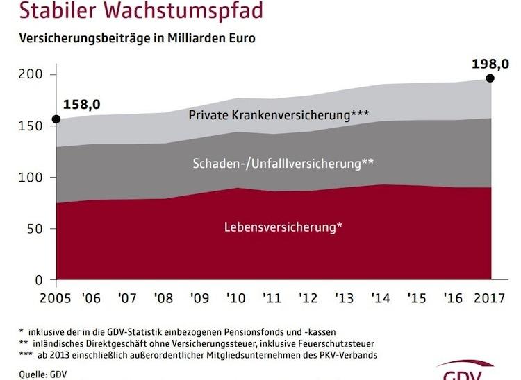 Statistisches-taschenbuch-2018-versicherungswirtschaft-mit-hoeherem-wachstum-grafik-data in Versicherungswirtschaft mit höherem Wachstum