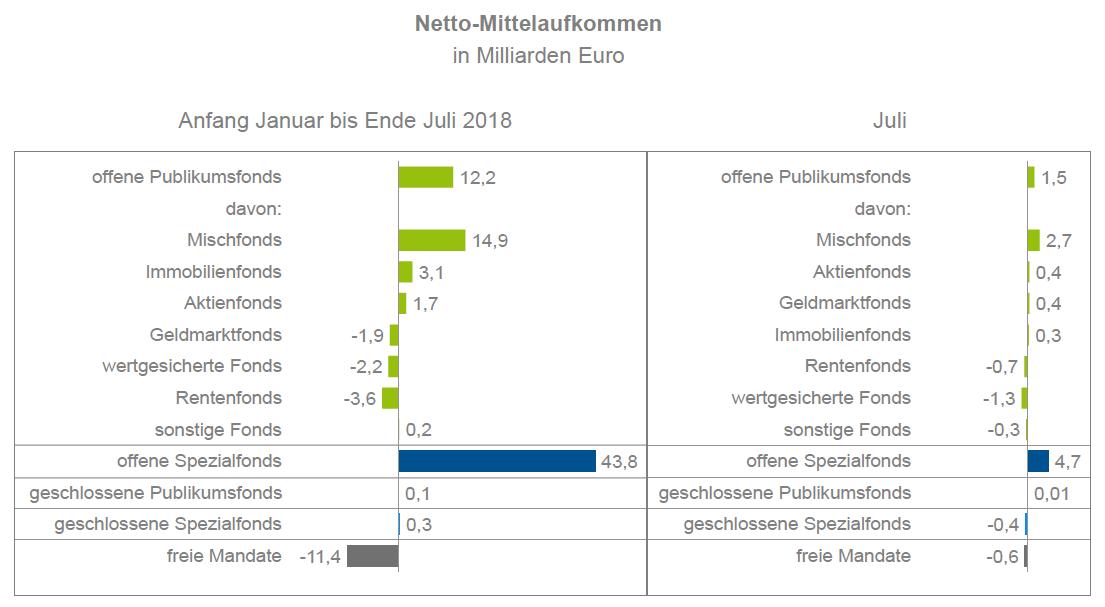 Bildschirmfoto-2018-09-18-um-18 35 54 in Mischfonds führen Absatzliste
