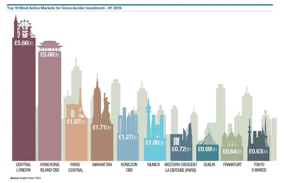 News-knight-frank-03092018 in London ist beliebtester Markt für internationale Investoren