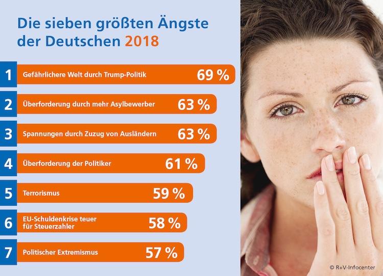 R+V-Studie: Die Ängste der Deutschen - Politik treibt den Deutschen Furcht ein