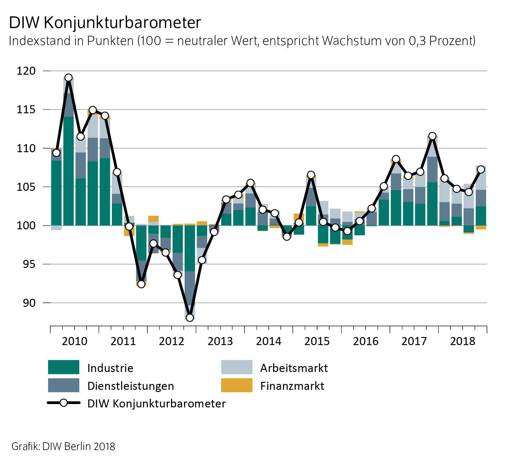 Barometer Oktober 2018 in Deutsche Wirtschaft im Jahresendspurt