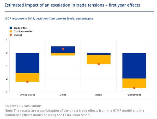 Grafik-Handelskrieg in Finanzmärkte unterschätzen die Gefahr von Handelskriegen