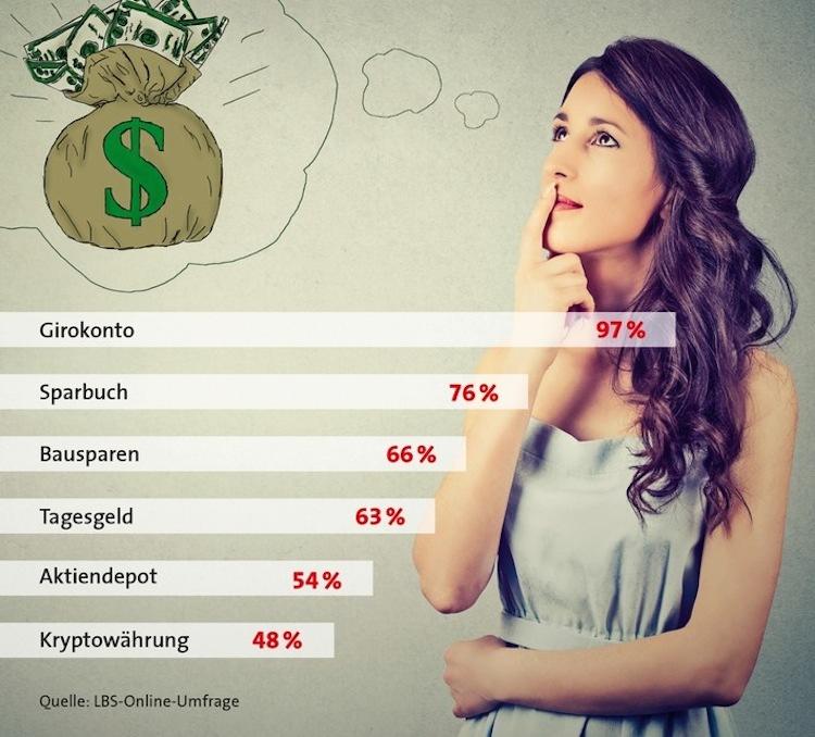 Sparen: Junge Erwachsene bleiben eher konservativ