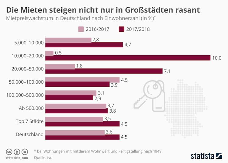 Infografik 15867 Mietpreiswachstum In Deutschland N in Grafik des Tages: Mieten steigen nicht nur in Großstädten rasant
