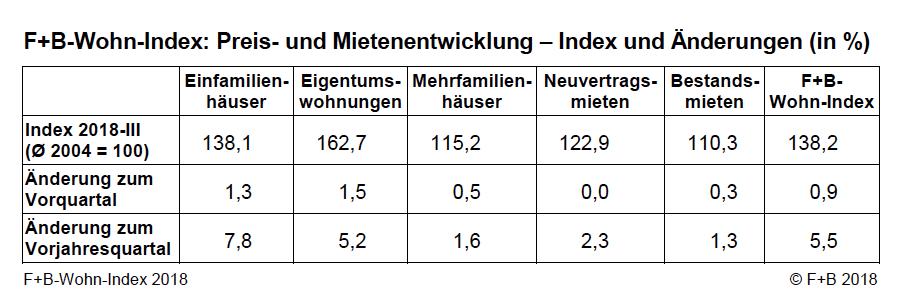 News-f-b-29102018 in F+B Index: Preiswachstum fällt schwächer aus