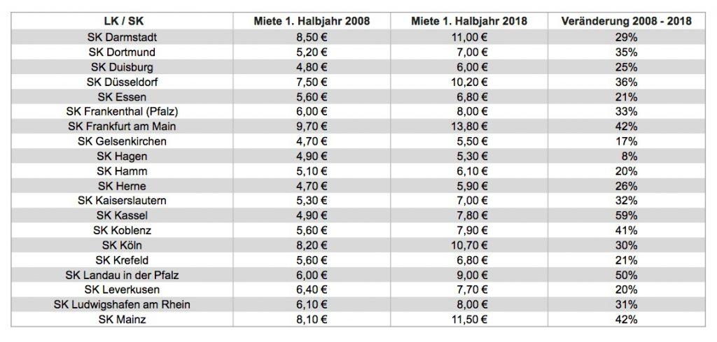 News-immowelt-23102018-1024x489 in Deutschlands Westen im Zehn-Jahresvergleich: Mietanstieg von bis zu 65 Prozent