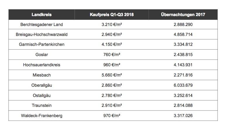 News-immowelt-30102018 in So hoch sind die Kaufpreise in deutschen Skiregionen