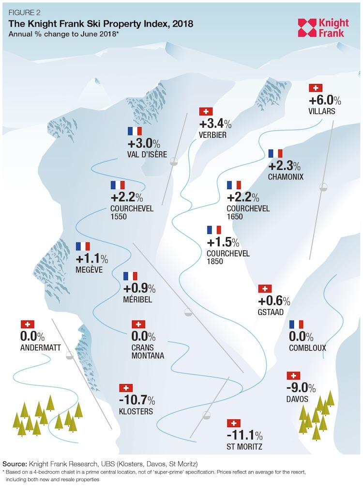 News-skiresorts-17102018 in Alpin-Skigebiete: Wo Immobilien am gefragtesten sind