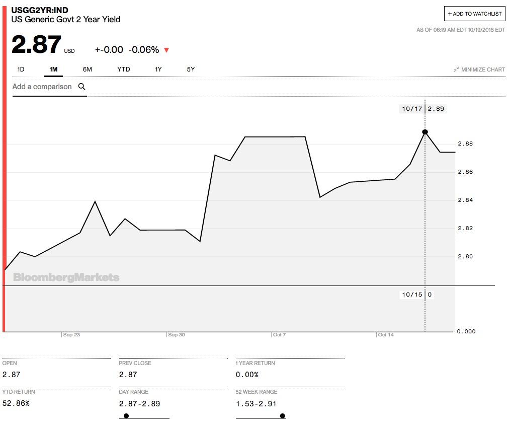 Us-treasury-2-year-yield-bloomberg in Zweijährige US-Staatsanleihen erreichen Zehnjahres-Hoch