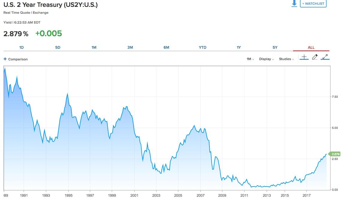 Us-treasury-rendite in Zweijährige US-Staatsanleihen erreichen Zehnjahres-Hoch
