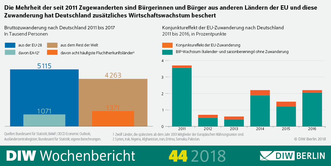 20181031 PM EU-Migration Abb in Wachstum durch Zuwanderung