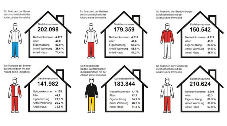 Baufinanzierung: Wie finanziert der typische Deutsche?