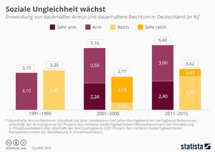 Bildschirmfoto-2018-11-06-um-10 10 24 in Grafik des Tages: Armes Deutschland, reiches Deutschland