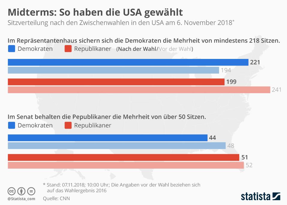 Bildschirmfoto-2018-11-07-um-10 15 20 in Grafik des Tages: So hat Amerika gewählt