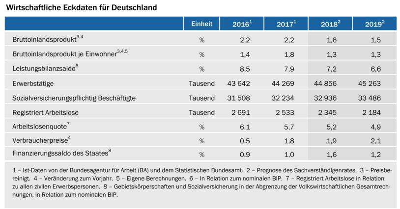 Bildschirmfoto-2018-11-07-um-11 42 00 in Wirtschaftsweise rechnen mit weniger Wachstum