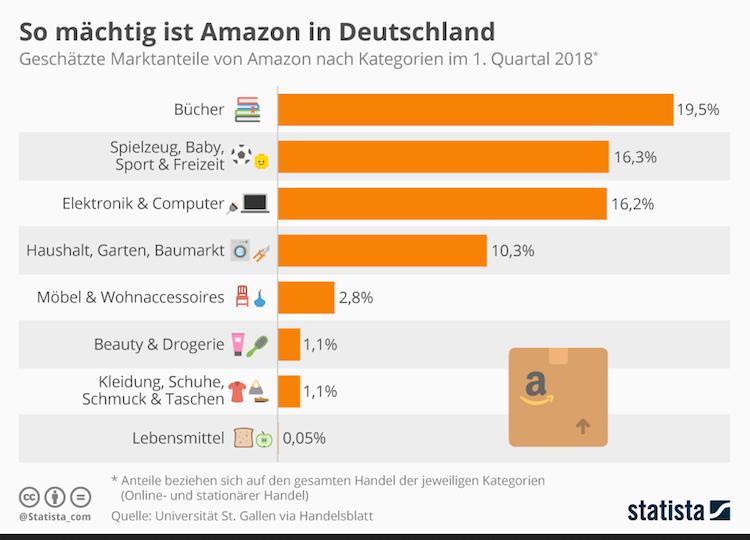 Bildschirmfoto-2018-11-08-um-14 25 05 in Grafik des Tages: So viel Marktmacht hat Amazon