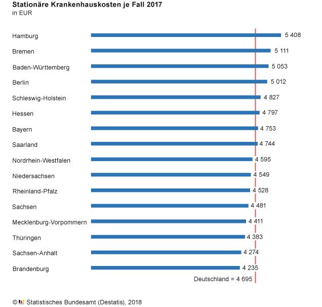 Bildschirmfoto-2018-11-12-um-11 41 33 in Gesundheit: Hamburg ist Spitzenreiter bei stationären Krankenhauskosten