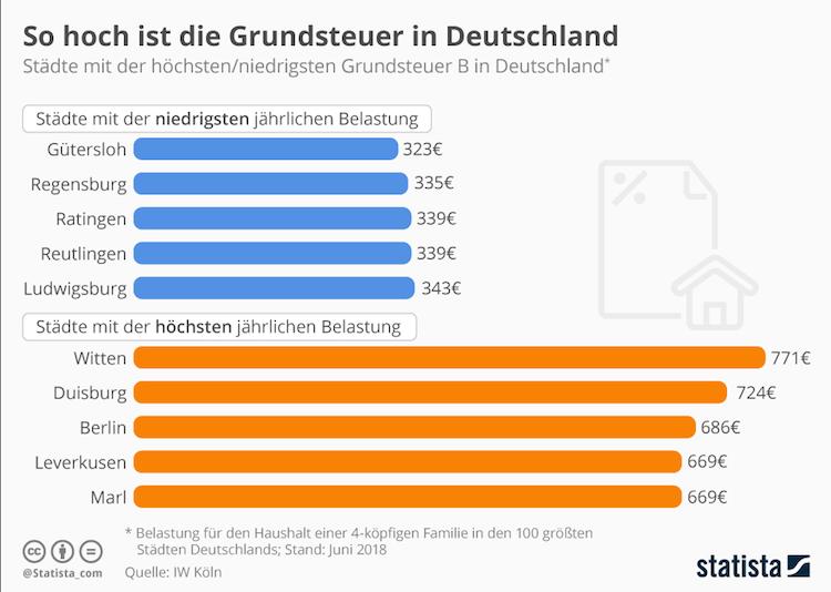 Bildschirmfoto-2018-11-26-um-11 24 12 in Grafik des Tages: So hoch ist die Grundsteuer in Deutschland
