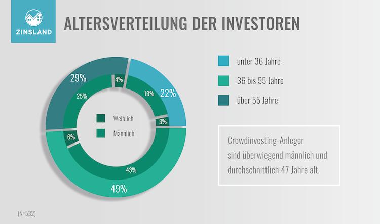 Studie-Grafik-Kopie in Wie Immobilienanleger das Crowdinvesting nutzen