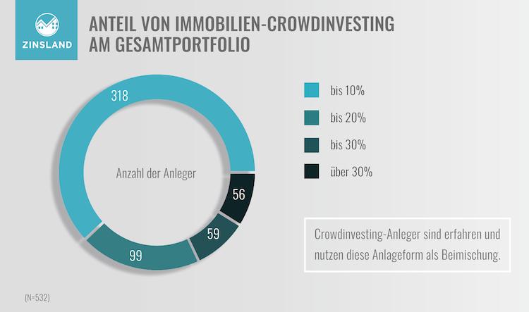 Studie-Grafik3-Kopie in Wie Immobilienanleger das Crowdinvesting nutzen