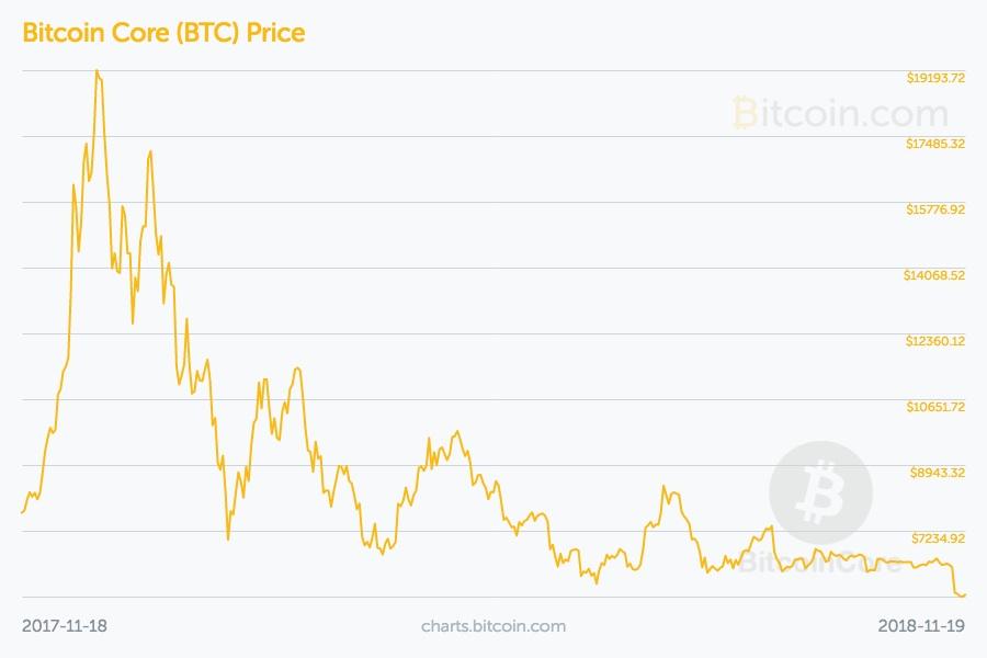 Bitcoin-preis-chart-november-2018 in Wir stehen noch ganz am Anfang der Krypto-Reise