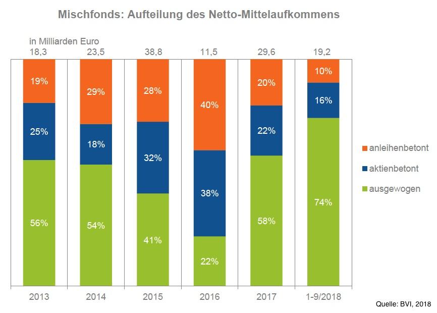 Bvi-mischfonds-november-18 in Die beliebtesten Assetklassen der Deutschen