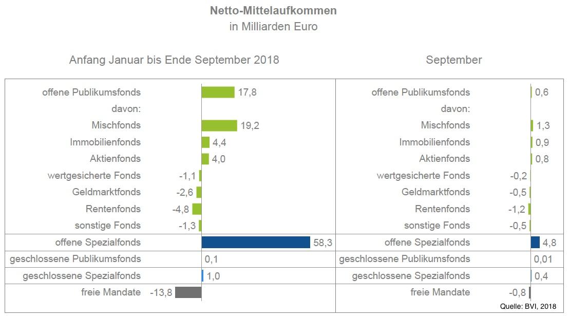 Bvi-november-18 in Die beliebtesten Assetklassen der Deutschen