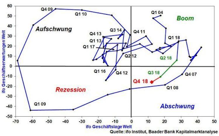 Kw-46-Kolumne-01-ifo-Welt-Konjunkturmatrix-Kopie in Rezession ante portas?