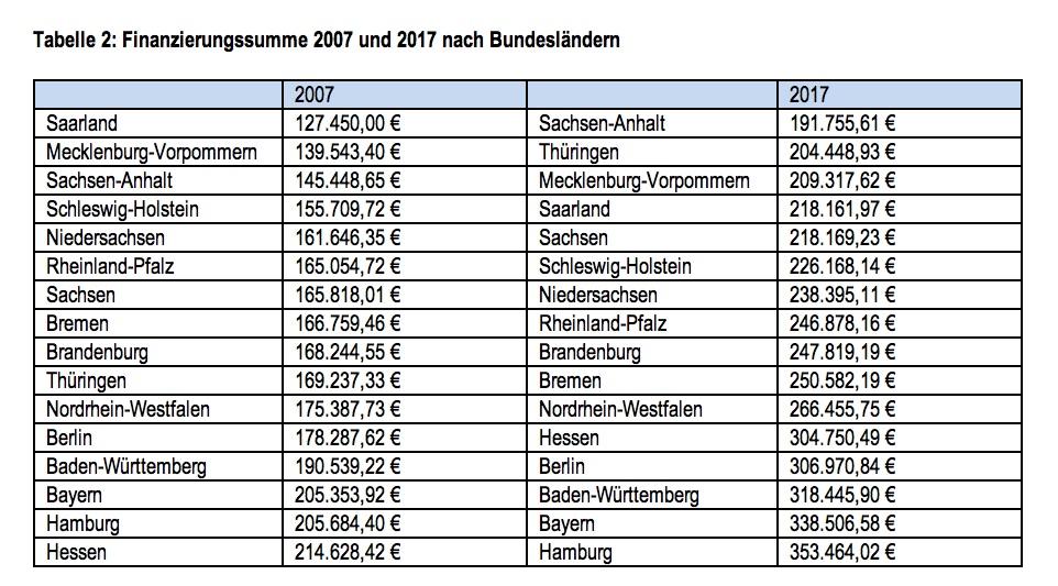 News-dr-klein-16112018 in Immobilienfinanzierung: So hoch sind die durchschnittlichen Kreditsummen