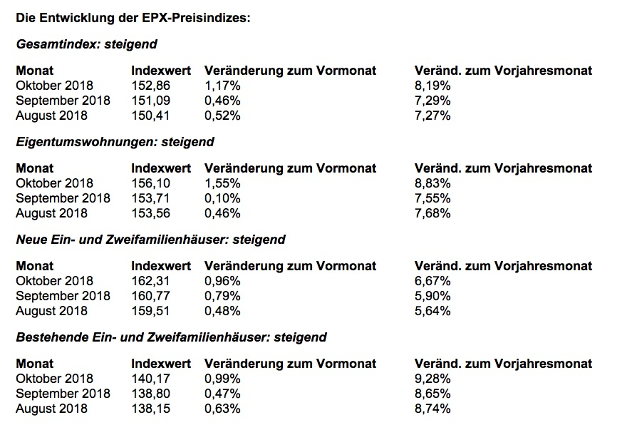 News-europace-21112018 in Immobilienpreise: Ungewöhnlicher Anstieg