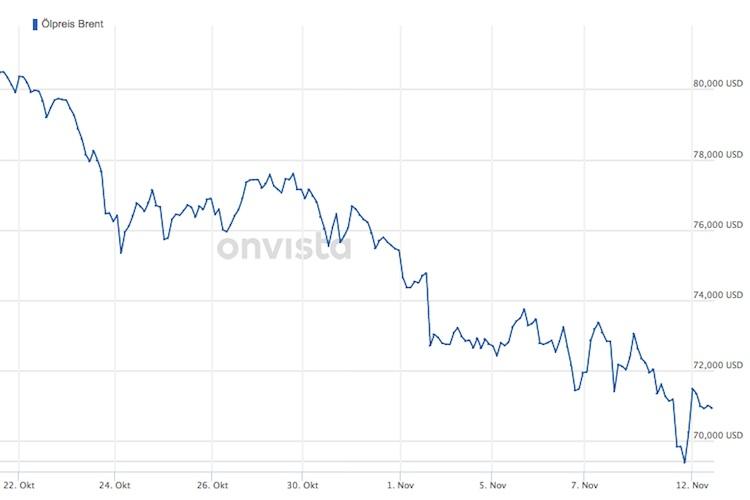 Starke Verluste: Der Ölpreis (Brent) ist Ende Oktober und Anfang November von über 80 US-Dollar auf unter 70 US-Dollar gesunken. Fraglich ist, ob er sich, wie in den vergangenen Tagen, weiter erholt.