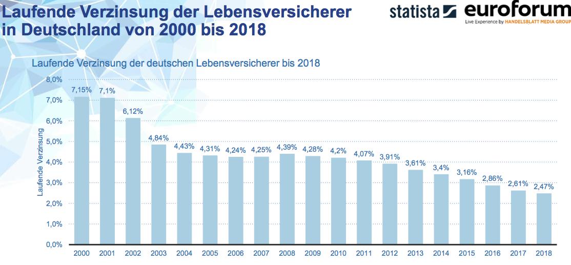 Bildschirmfoto-2018-11-21-um-11 09 03-1 in Überschussbeteiligung: Positives aus Berlin, Negatives aus Düsseldorf