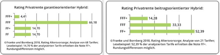 Franke und Bornberg: Die besten Rentenversicherungen 2018