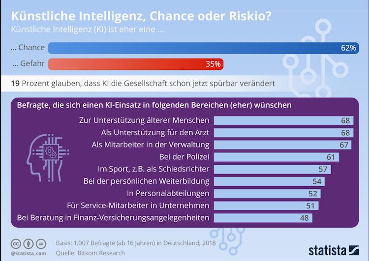 Bildschirmfoto-2018-12-12-um-14 55 36 in Grafik des Tages: Künstliche Intelligenz – Chance oder Risiko?