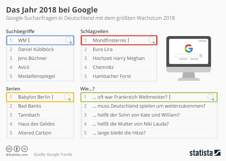 Bildschirmfoto-2018-12-13-um-14 10 57 in Welche Themen bei Google in 2018 besonders gefragt waren
